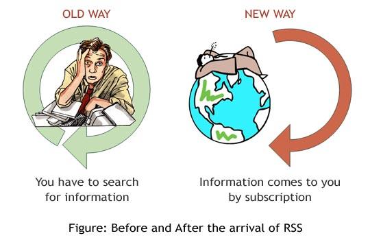 Popis RSS